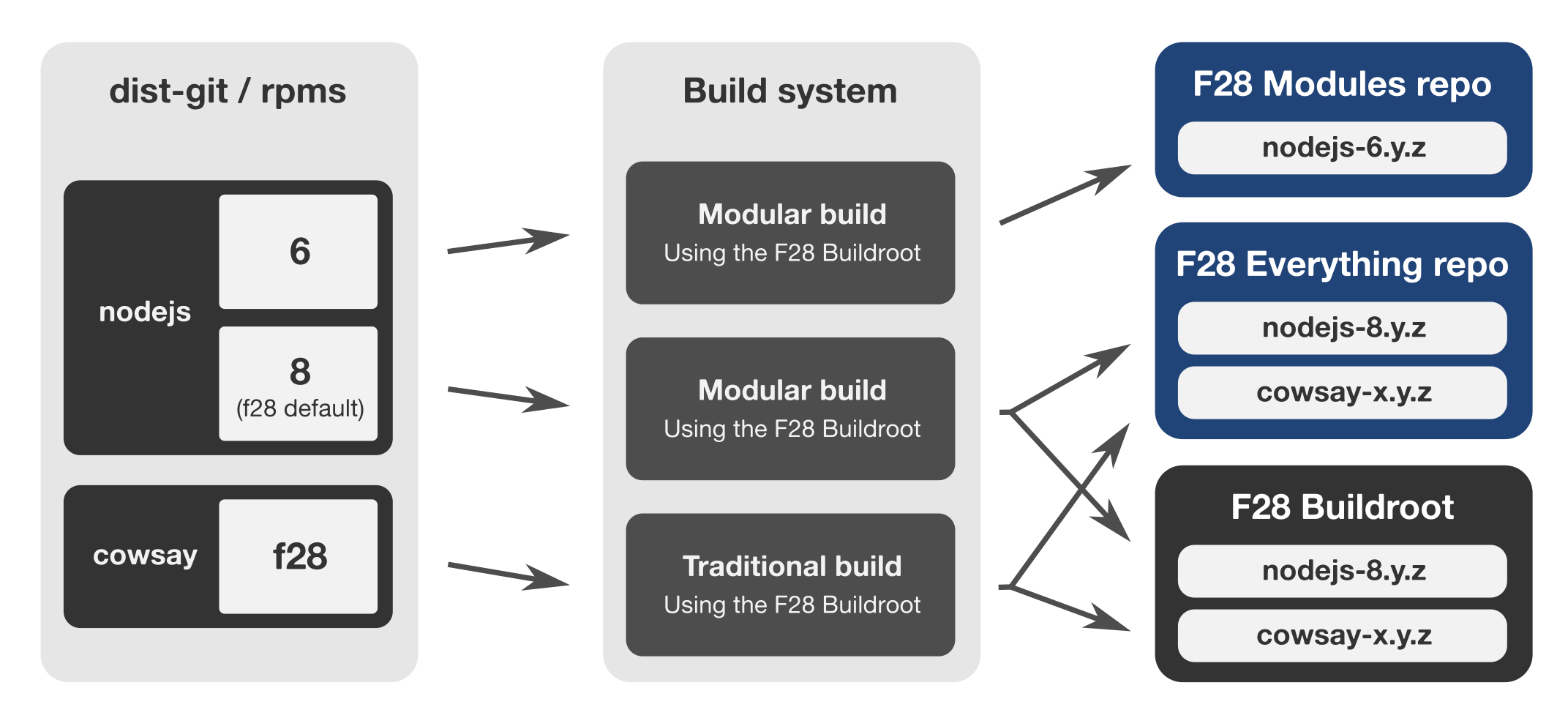 modularity-hybrid-dist-git-and-buildroot