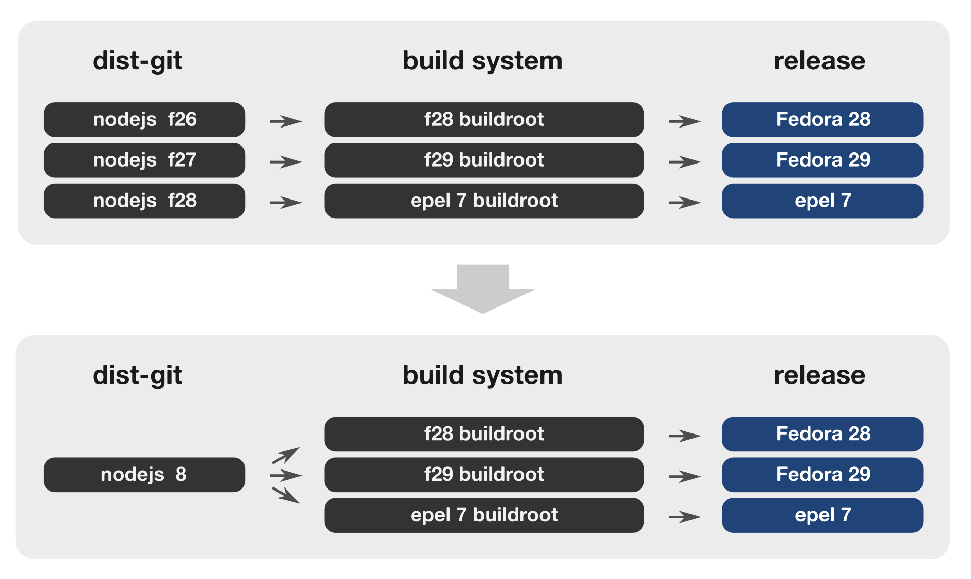 modularity-hybrid-one-branch-builds-them-all